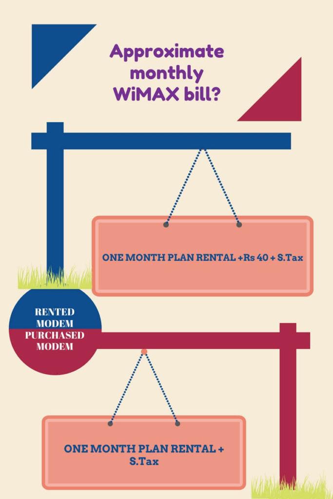 bsnl-wimax-tariff-plans-2017