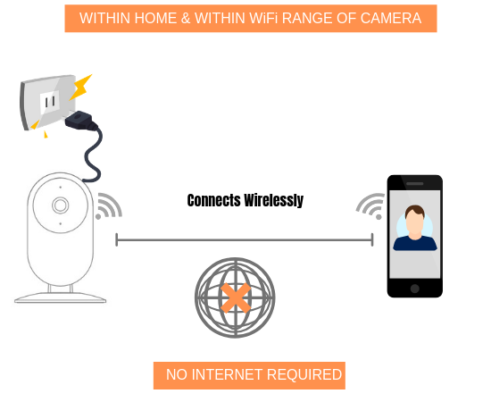 how-to-use-wireless-security-camera-when-you-are-in-your-home-or-within-the-wifi-range-of-the-camera