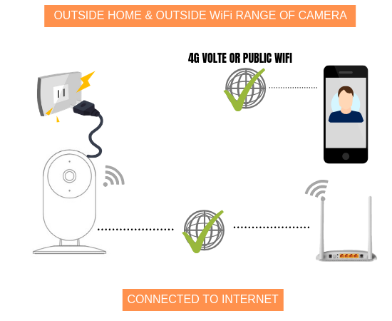 how-security-camera-works-with-internet