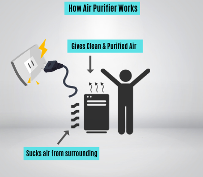 How-Air-Purifier-Works