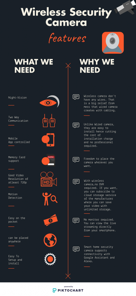 best-wireless-security-camera-features-and-why-we-need-wireless-security-camera-infographic
