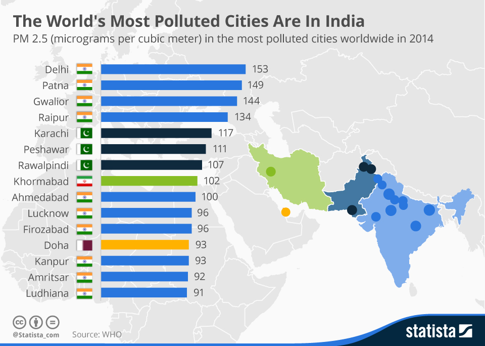 list-of-most-polluted-cities-in-the-world